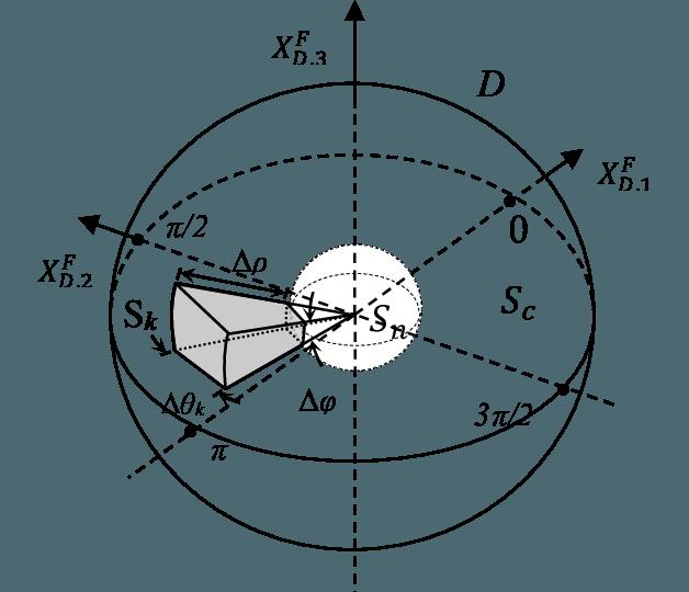 628x540 Regions Of Interest For Change Vector Analysis (Cva) In Spherical