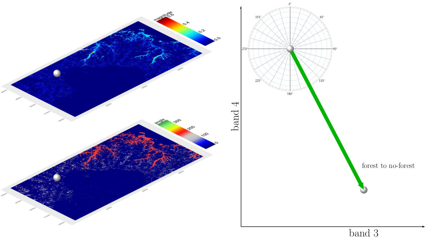 1408x764 Updated Graphics For Change Vector Analysis Remote Sensing And
