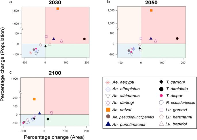 685x487 Declining Prevalence Of Disease Vectors Under Climate Change