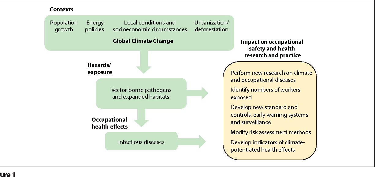 1226x578 Figure 1 From Climate Change, Vector Borne Diseases And Working