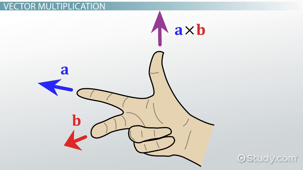 1024x576 Cross Product Amp Right Hand Rule Definition, Formula Amp Examples