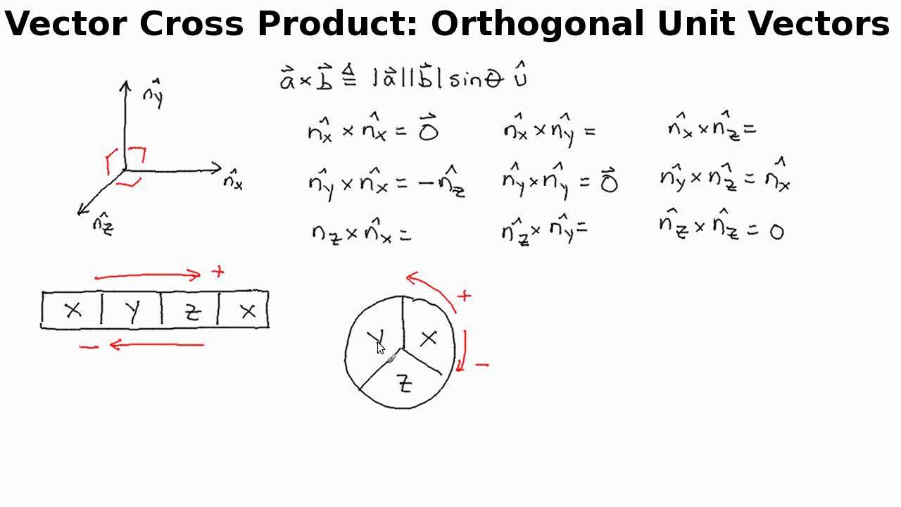 1280x720 Vector Cross Product Orthogonal Unit Vectors