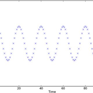 320x320 Frequency Vector Of Length 100. Magnitude Units Are Arbitrary. The
