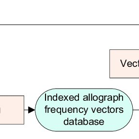287x287 The Ir Model For Writer Identification. The Allograph Frequency