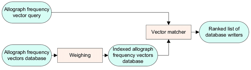 850x239 The Ir Model For Writer Identification. The Allograph Frequency