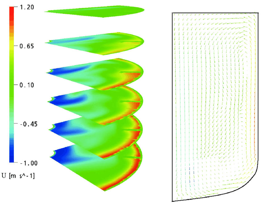 850x661 Axial Velocity Profile In The H15t Configuration A) Fringe B