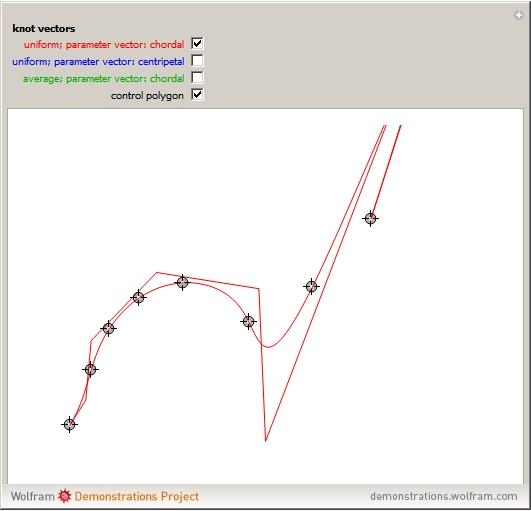 531x511 Knot Vector Generation For B Spline Interpolation