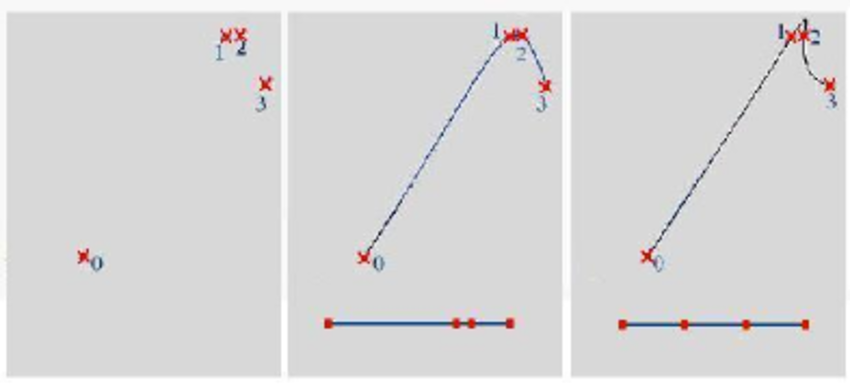 850x389 The Relationship Between The Distributions Of Knots In Knot Vector