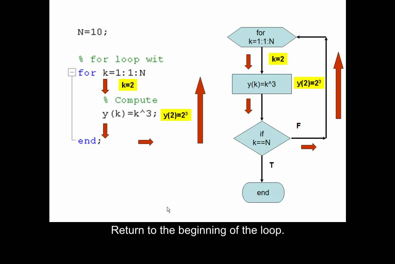1280x856 Using A For Loop To Build A Vector In Matlab