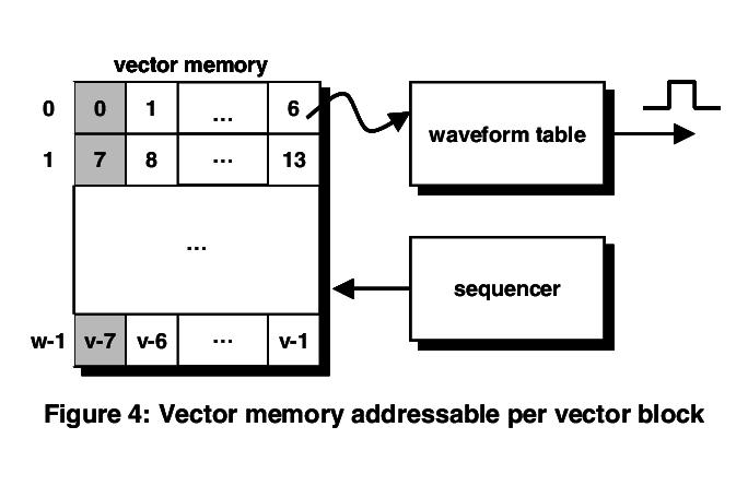 684x445 Ector Memory Addressable Per Vector Download Scientific Diagram