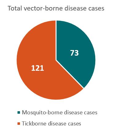 371x424 Mississippi Vector Borne Diseases Profile (2004 2016) Vital
