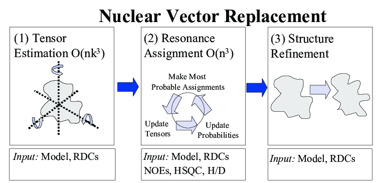 758x365 Nuclear Vector Replacement. Schematic Of The Nvr Algorithm For