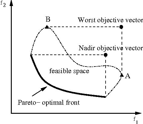 474x412 Estimating Nadir Objective Vector Quickly Using Evolutionary