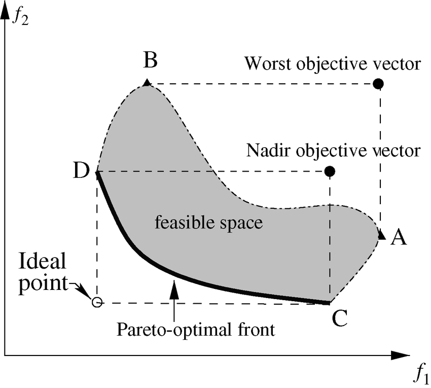 850x764 Nadir And Worst Objective Vectors May Be Different. Download