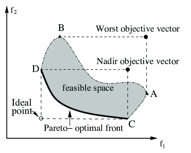 632x504 The Nadir And Worst Objective Vectors May Be Different. Download