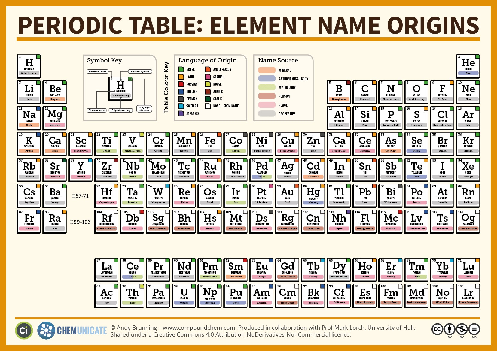 1654x1169 Periodic Table Of Elements Vector 984320 Pictures