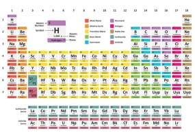 285x200 Periodic Table Of Elements Free Vector Graphic Art Free Download