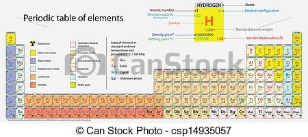 450x200 Periodic Table Of Elements. High Detailed Periodic Table Of