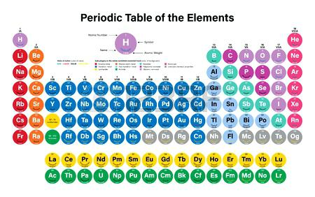 450x282 Periodic Table Symbols Of Elements New Periodic Table Elements
