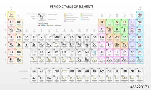 500x300 Mendeleev Periodic Table Of The Chemical Elements, Vector Stock
