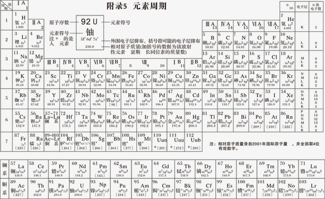 650x399 Periodic Table Of Elements, Table Vector, Chemistry, Learn Png And