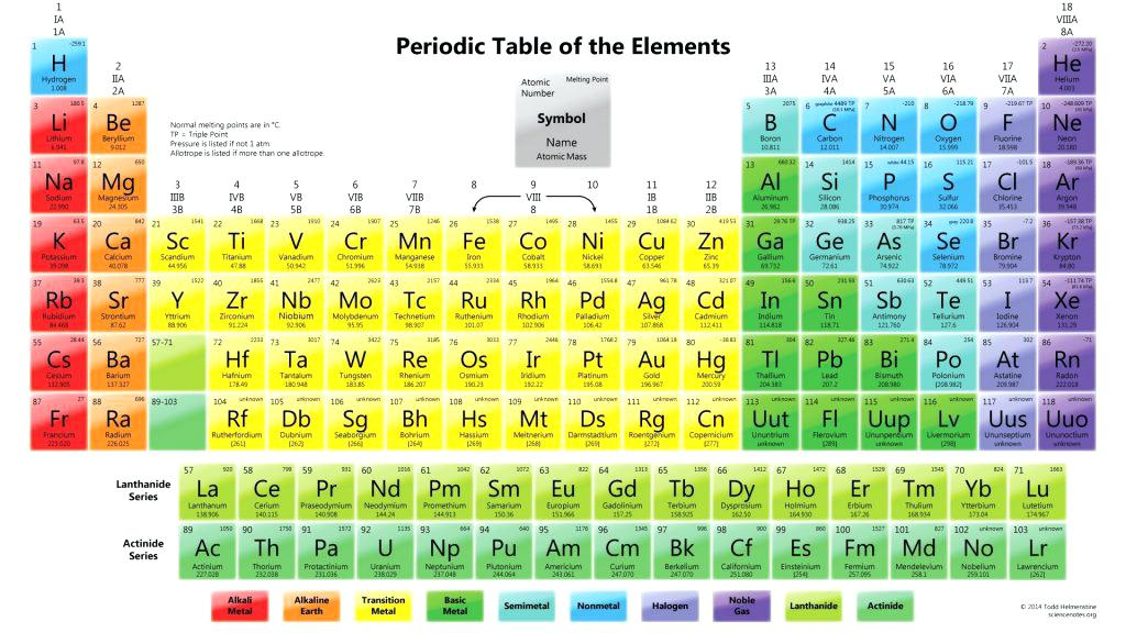 1024x576 Periodic Table Symbols Of Elements New Periodic Table Elements