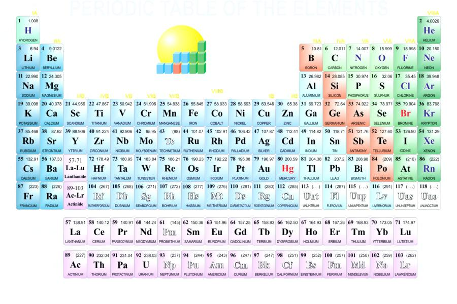 900x600 Periodic Table Vector Latest Download Hd Image Makemydream.co