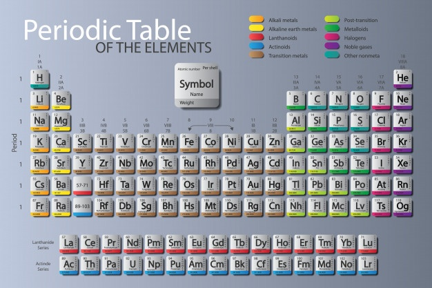 626x417 Periodic Table Vectors, Photos And Psd Files Free Download
