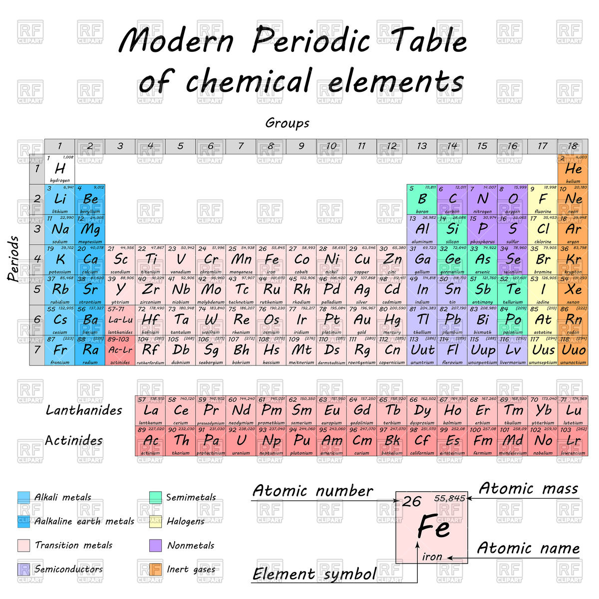 1200x1200 Periodic Table Of Chemical Elements By Dmitry Mendeleev Vector