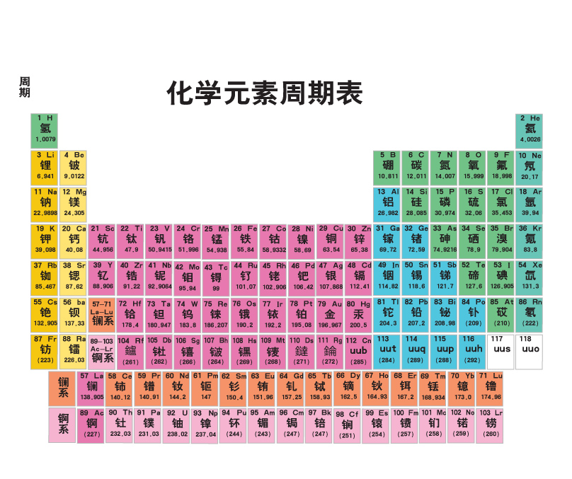 808x677 Periodic Table Of Chemical Vector Free Vector 4vector