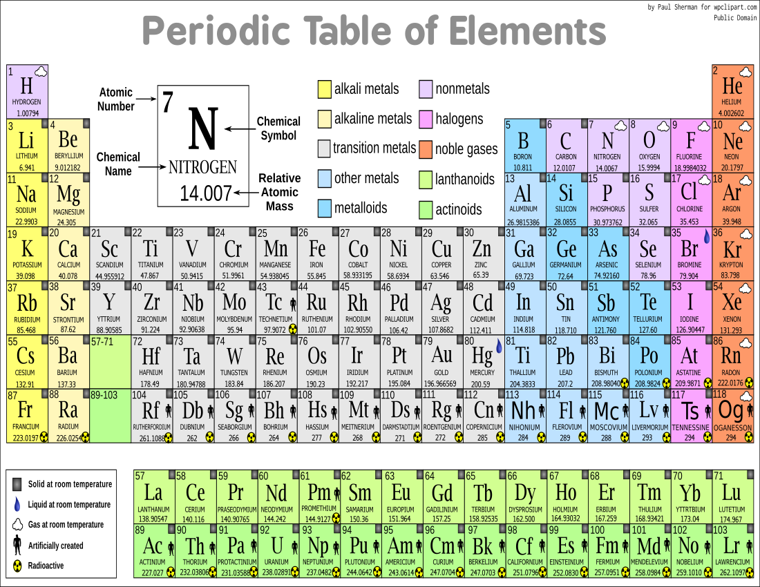 1100x850 Periodic Table Vector Page