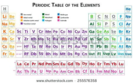 450x285 Tabla Periodica De Ingles Fresh Periodic Table The Elements