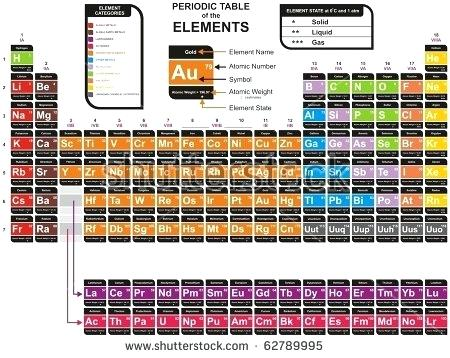 450x358 Complete Periodic Table Vector Colorful Periodic Table Of The