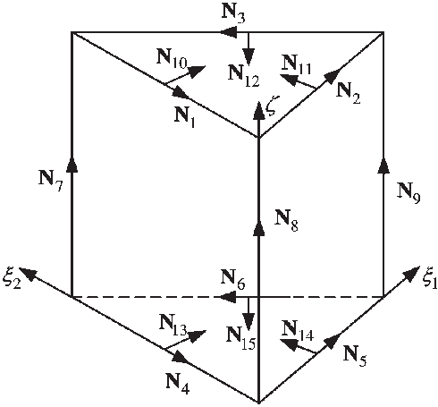 490x455 Llustration Of The Orthogonal Prism Vector Basis Functions