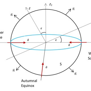 320x320 The Direction Of Radiation Vector In The Earth Plane And The
