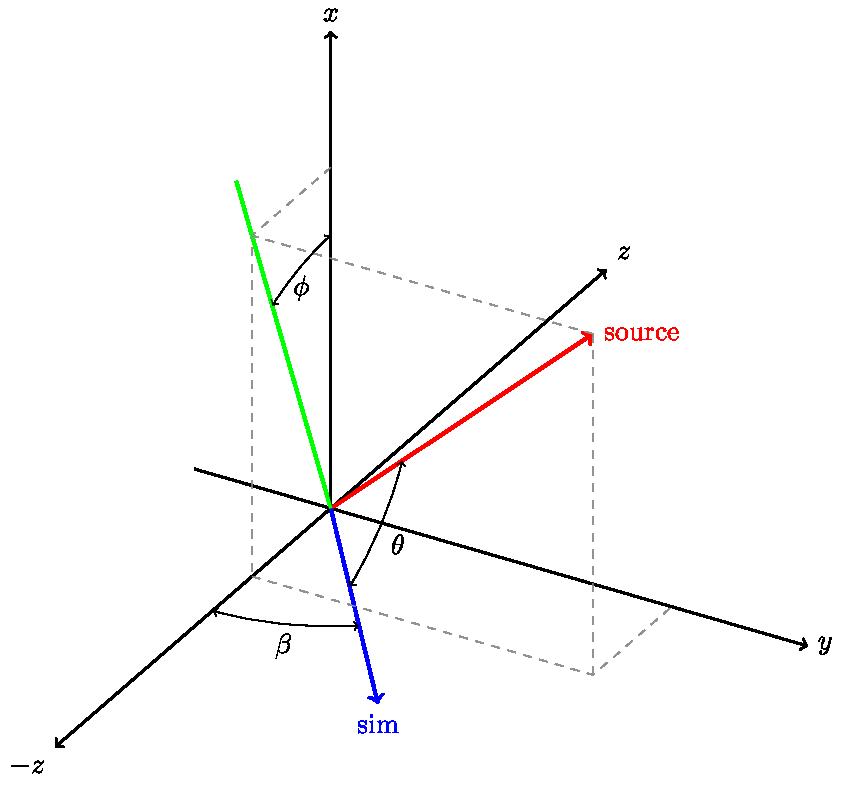 Radius Vector