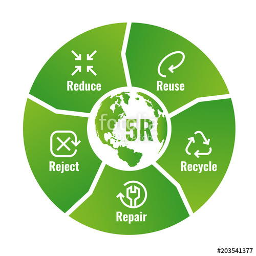 500x500 5r Chart (Reduce ,reuse ,recycle, Repair, Reject ) With Icon Sign