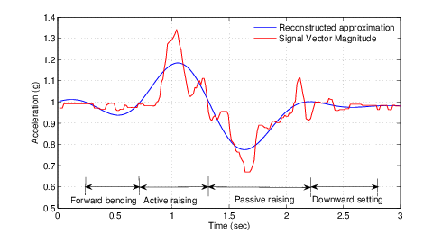490x260 Acceleration Signal Vector Magnitude And Reconstructed