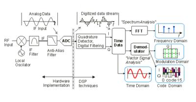 400x208 Vector Signal Analyzer