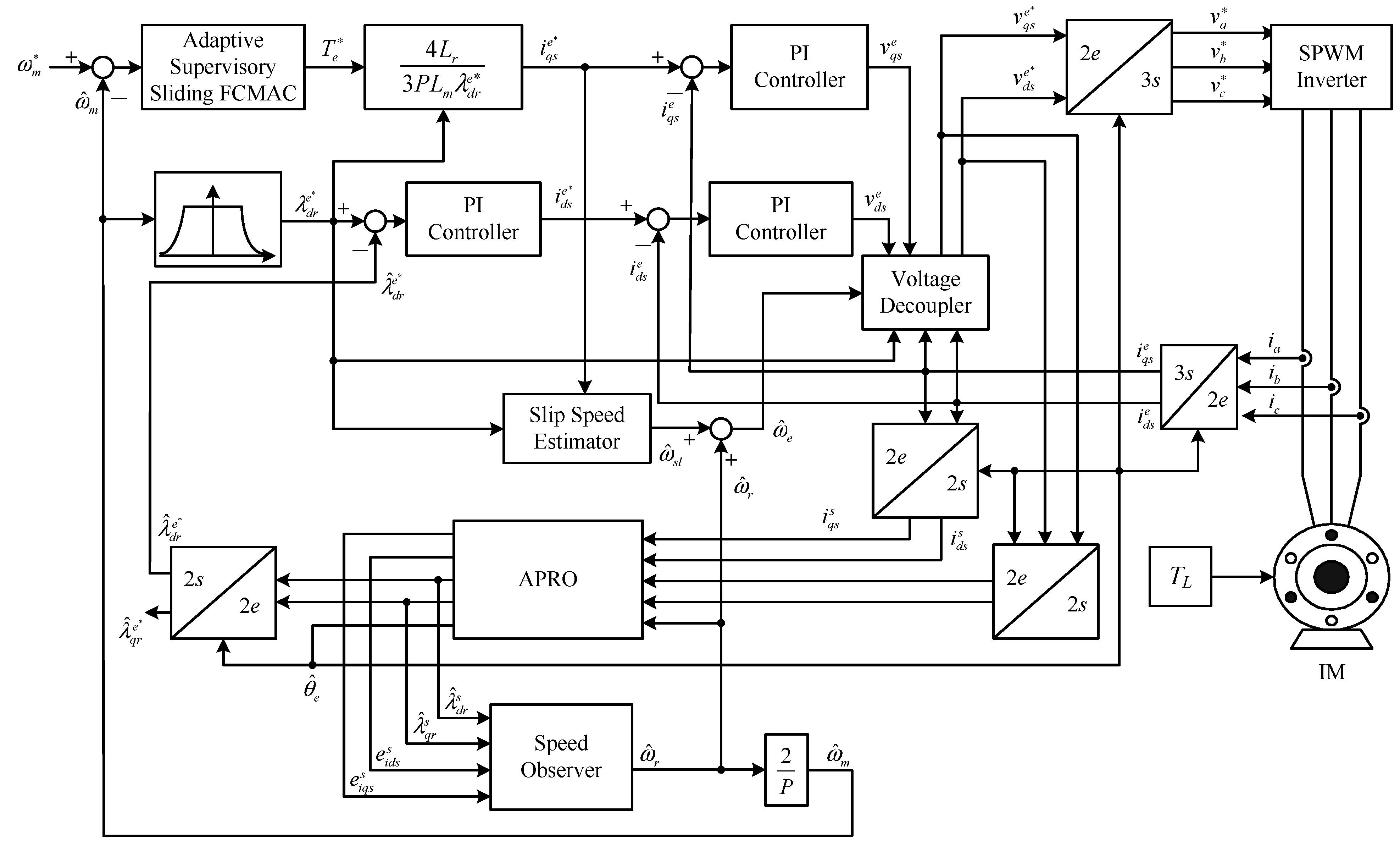 3948x2384 Sensors Free Full Text An Adaptive Supervisory Sliding Fuzzy