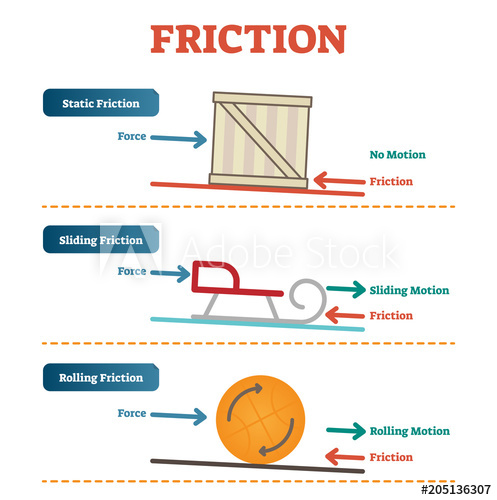 497x500 Static, Sliding And Rolling Friction Physics, Vector Illustration