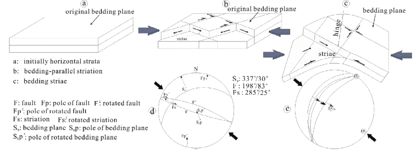 850x312 Cartoons Of Two Special Kinds Of Fault Slip Vector. Download