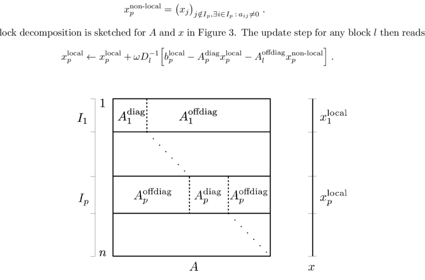 850x560 Decomposition Of The System Matrix A And Solution Vector X Into
