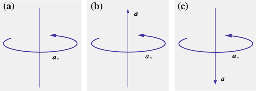 850x302 Fig. A.1 Spin Vector And Its Representation By An Axial Vector. A