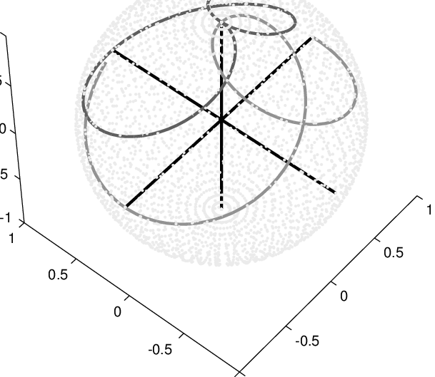 609x529 Plot Of The Spin Vector Trajectories Under The Dipolar Hamiltonian