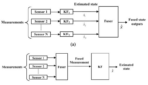 505x290 Kalman Filter Based Multi Sensor Data Fusion. (A) State Vector