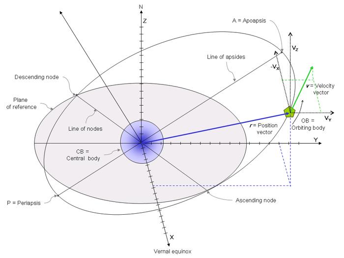 700x525 Orbital State Vectors