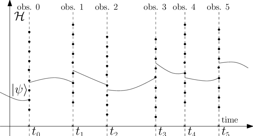 850x458 The Evolution Of A Quantum State Is Described By A State Vector