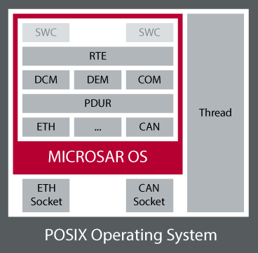 368x360 Microsar Vector