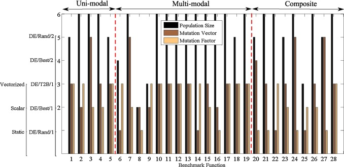 678x330 Micro Differential Evolution Diversity Enhancement And A